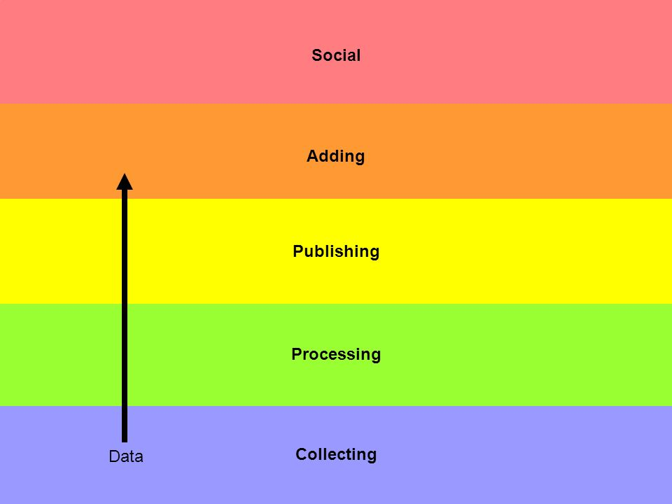 Social Collecting Processing Adding Publishing Data