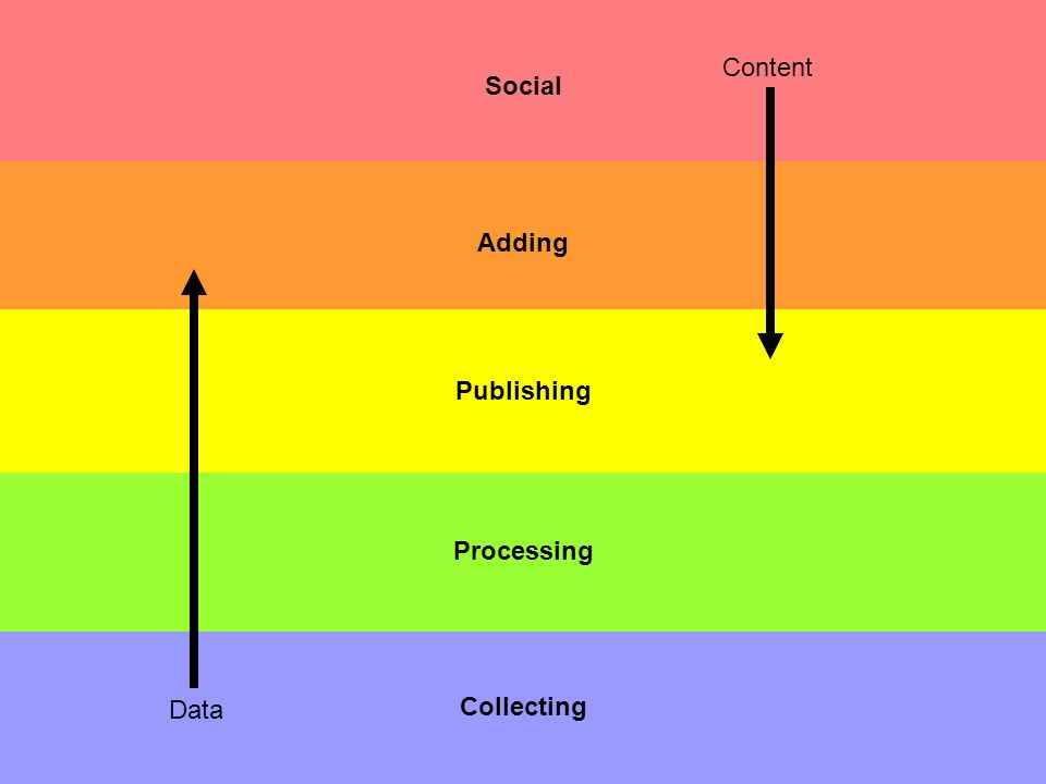 Social Collecting Processing Adding Publishing Data Content