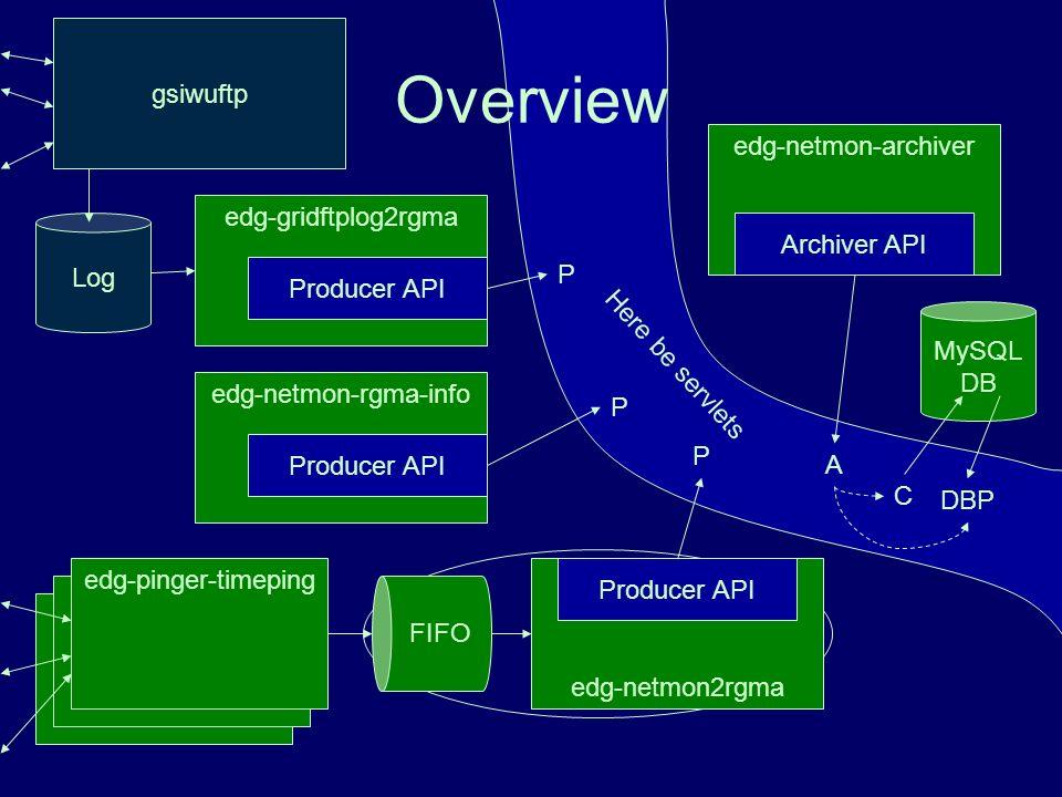 edg-pinger-timeping edg-netmon-rgma-info Producer API edg-gridftplog2rgma Producer API Log Here be servlets Overview A C DBP P P P edg-netmon2rgma Producer API edg-netmon-archiver Archiver API MySQL DB gsiwuftp FIFO
