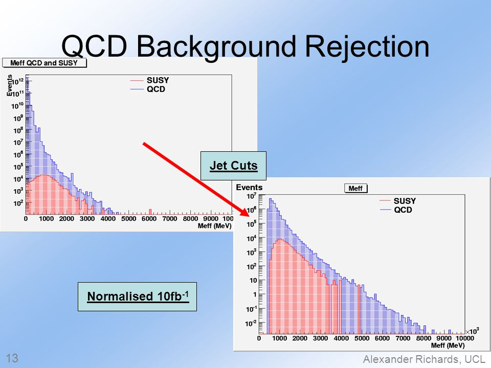 Alexander Richards, UCL QCD Background Rejection Normalised 10fb -1 13 Jet Cuts