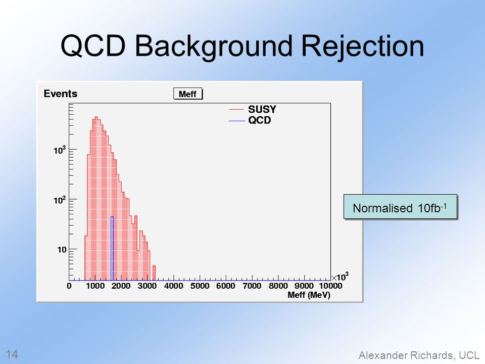 QCD Background Rejection Alexander Richards, UCL 14 Normalised 10fb -1