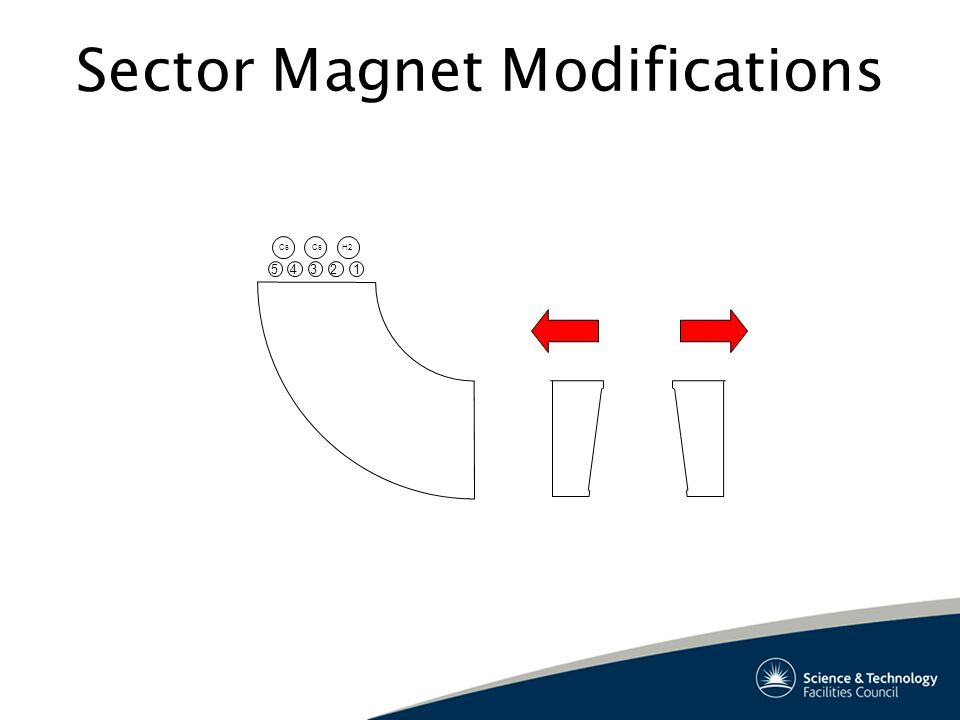 Sector Magnet Modifications 5 H2 Cs 4321
