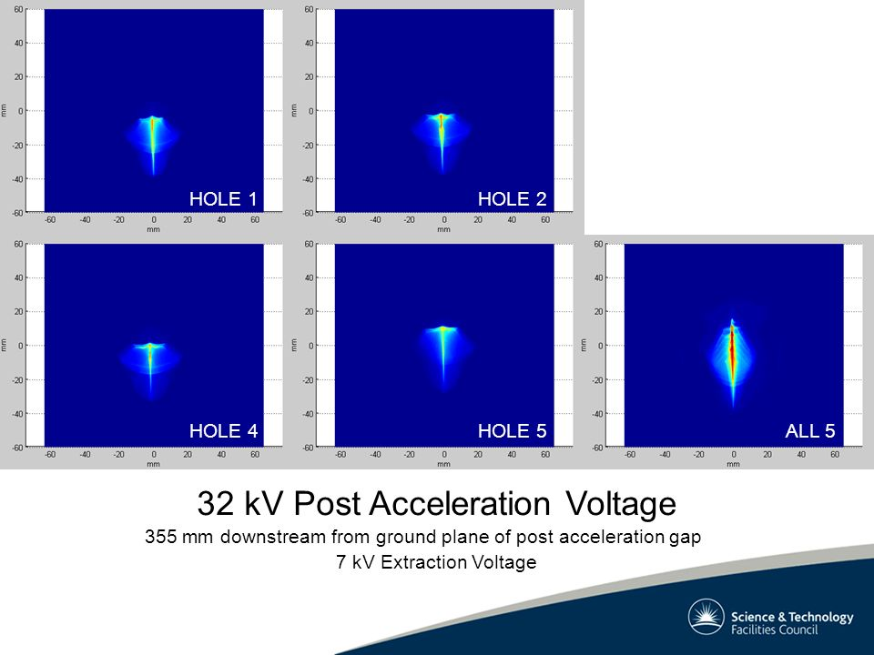 HOLE 1HOLE 2 HOLE 4HOLE 5ALL 5 355 mm downstream from ground plane of post acceleration gap 32 kV Post Acceleration Voltage 7 kV Extraction Voltage