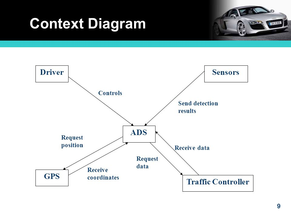 9 Context Diagram ADS DriverSensors GPS Traffic Controller Controls Request position Receive coordinates Request data Receive data Send detection results