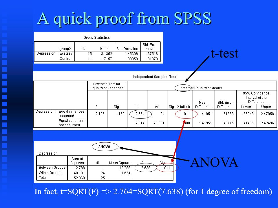 A quick proof from SPSS ANOVA t-test In fact, t=SQRT(F) => 2.764=SQRT(7.638) (for 1 degree of freedom)
