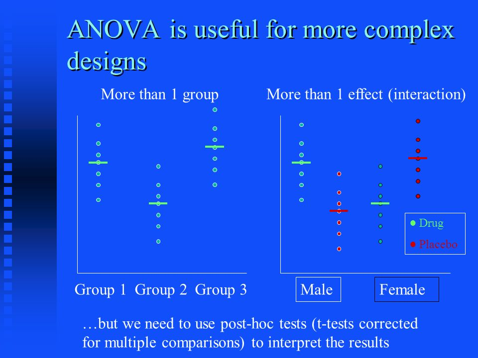 ANOVA is useful for more complex designs Group 1Group 2Group 3 More than 1 group MaleFemale More than 1 effect (interaction) Drug Placebo …but we need to use post-hoc tests (t-tests corrected for multiple comparisons) to interpret the results