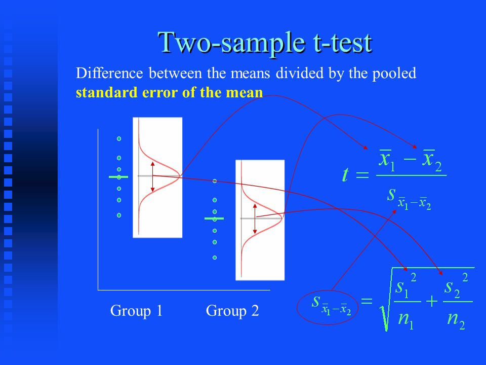 Two-sample t-test Group 1Group 2 Difference between the means divided by the pooled standard error of the mean