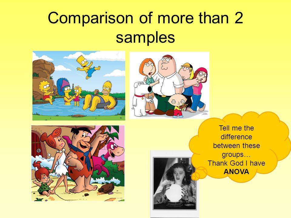 Comparison of more than 2 samples Tell me the difference between these groups… Thank God I have ANOVA