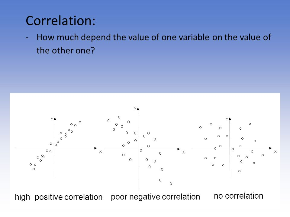 Correlation: -How much depend the value of one variable on the value of the other one? Y X Y X Y X high positive correlation poor negative correlation