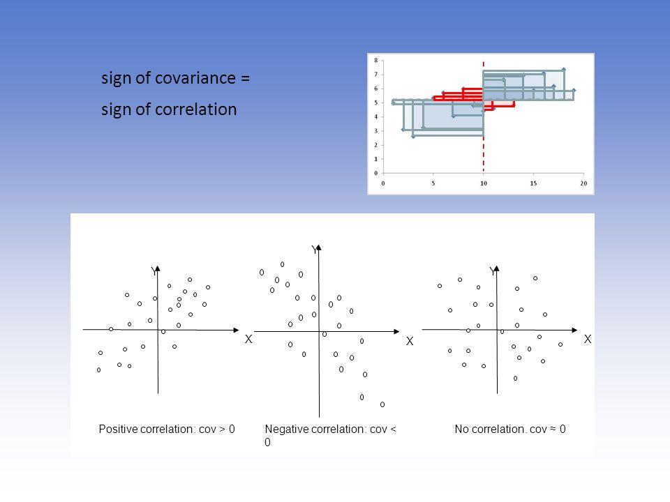 sign of covariance = sign of correlation Y X Y X Y X Positive correlation: cov > 0Negative correlation: cov < 0 No correlation. cov 0
