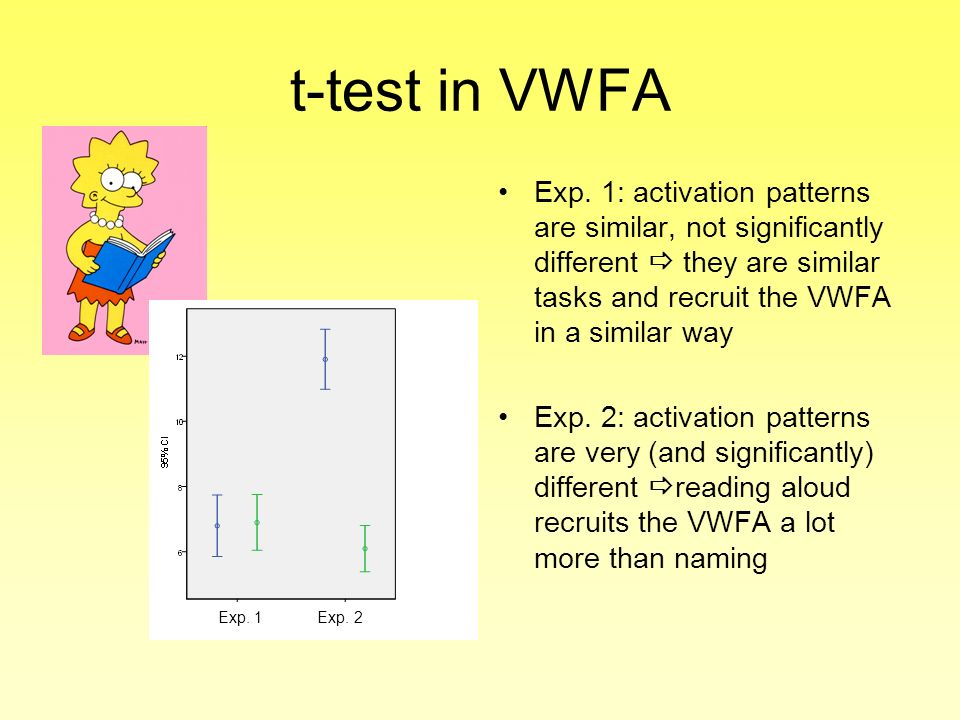 t-test in VWFA Exp. 1: activation patterns are similar, not significantly different they are similar tasks and recruit the VWFA in a similar way Exp.