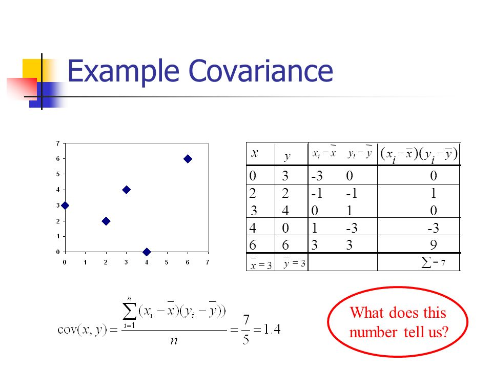 Example Covariance What does this number tell us?