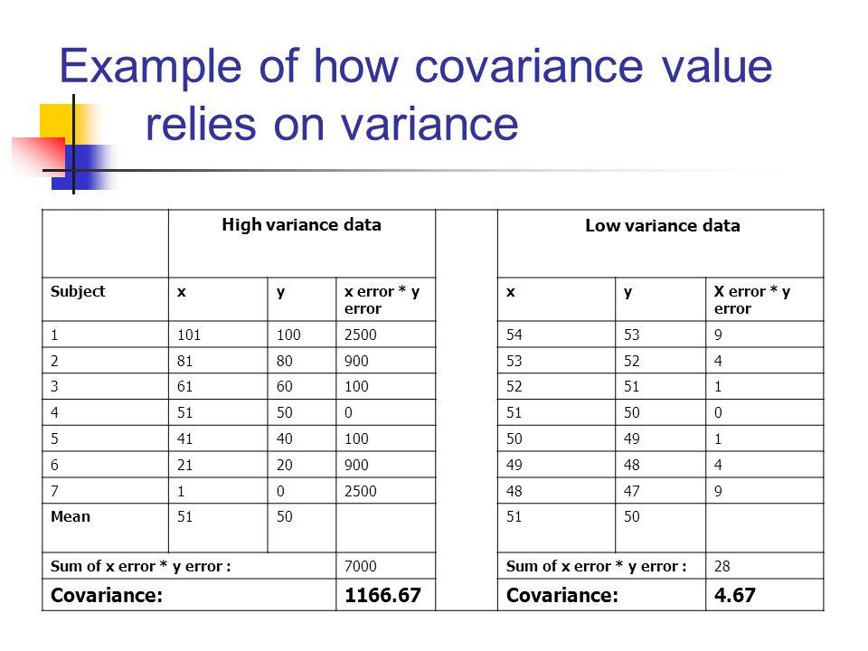 Example of how covariance value relies on variance High variance data Low variance data Subjectxyx error * y error xyX error * y error 110110025005453