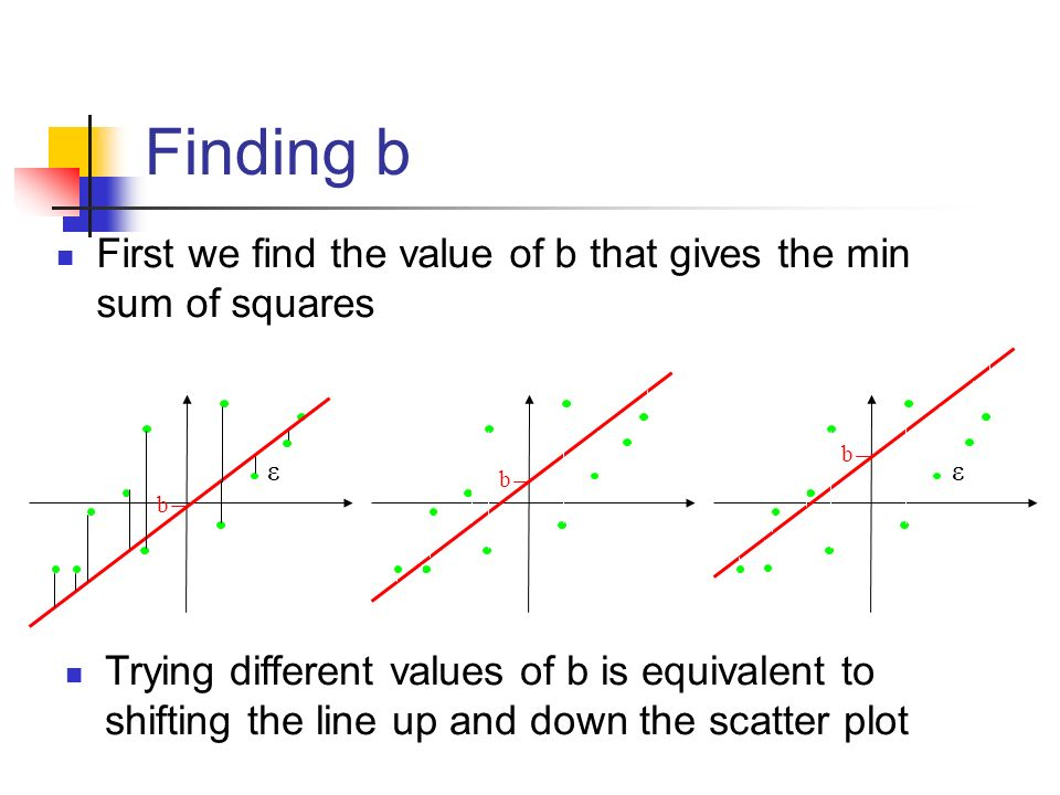 Finding b First we find the value of b that gives the min sum of squares εε b b b Trying different values of b is equivalent to shifting the line up a