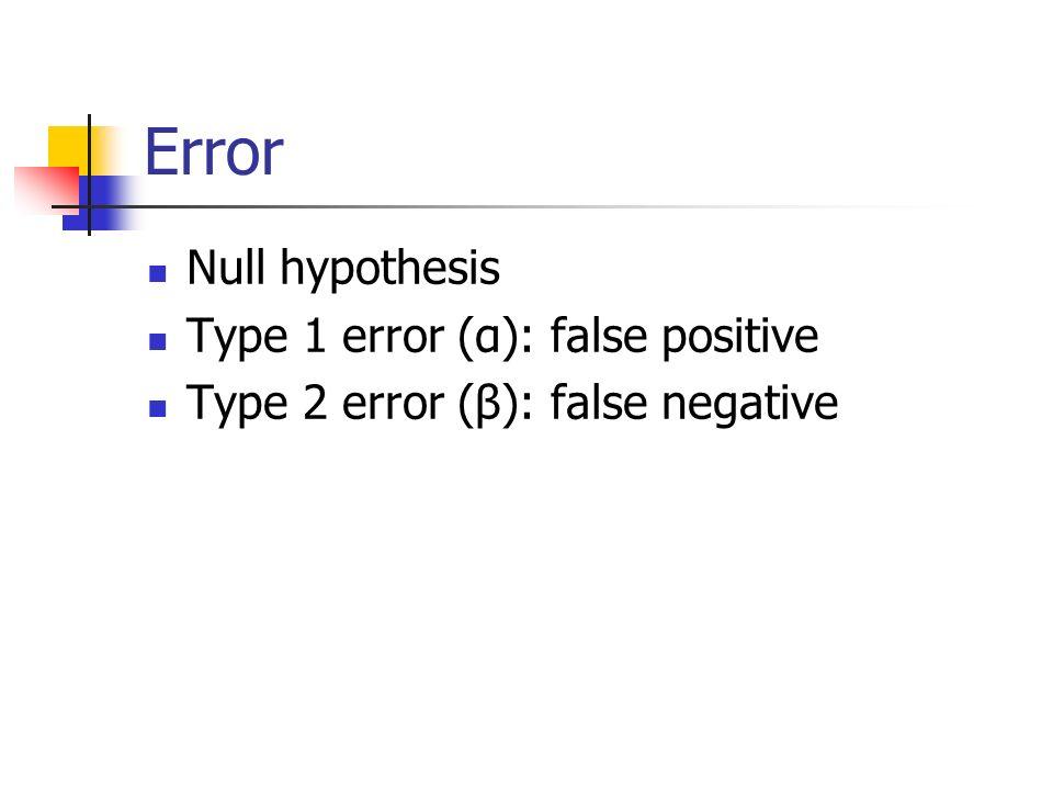Error Null hypothesis Type 1 error (α): false positive Type 2 error (β): false negative