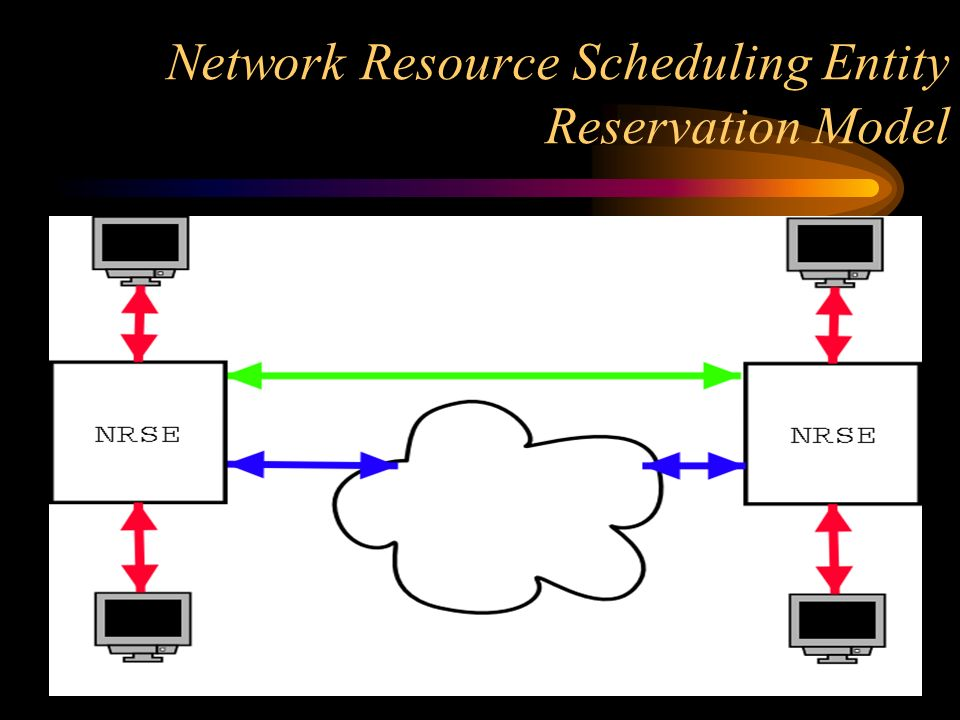 Network Resource Scheduling Entity Reservation Model