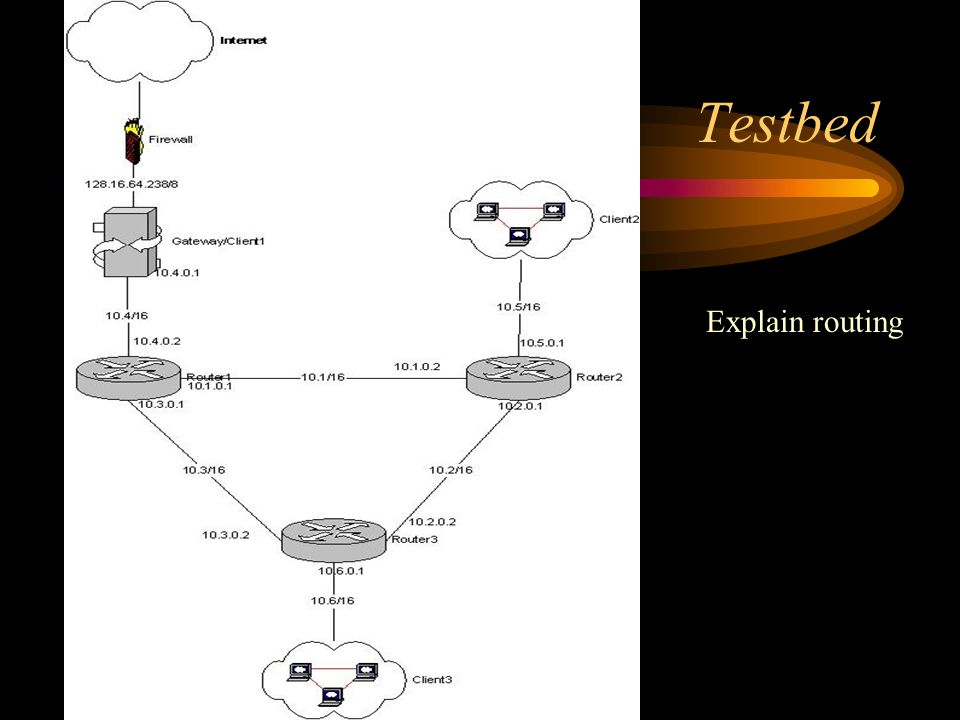 Testbed Explain routing