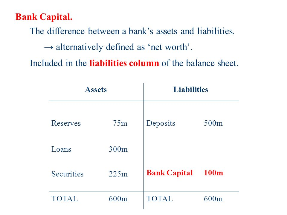Bank Capital. The difference between a banks assets and liabilities.