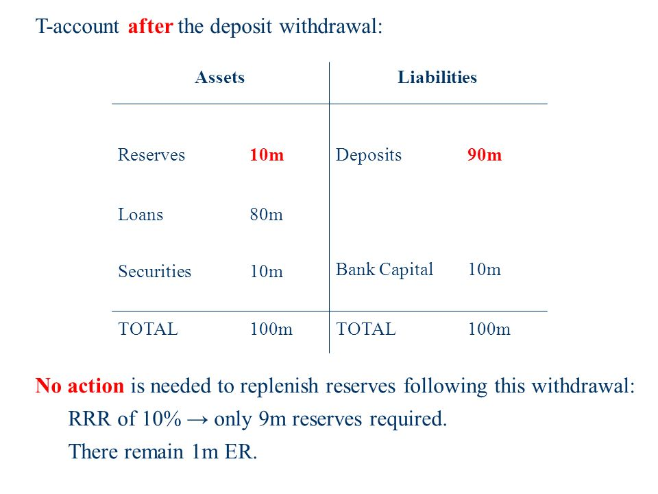 T-account after the deposit withdrawal: Bank Capital10m TOTAL100m Reserves 10m Loans 80m TOTAL100m Deposits 90m AssetsLiabilities Securities 10m No action is needed to replenish reserves following this withdrawal: RRR of 10% only 9m reserves required.