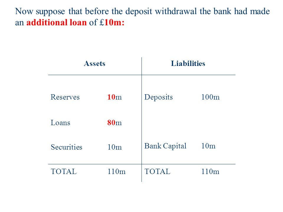 Bank Capital10m TOTAL110m Reserves 10m Loans 80m TOTAL110m Deposits 100m AssetsLiabilities Securities 10m Now suppose that before the deposit withdrawal the bank had made an additional loan of £10m:
