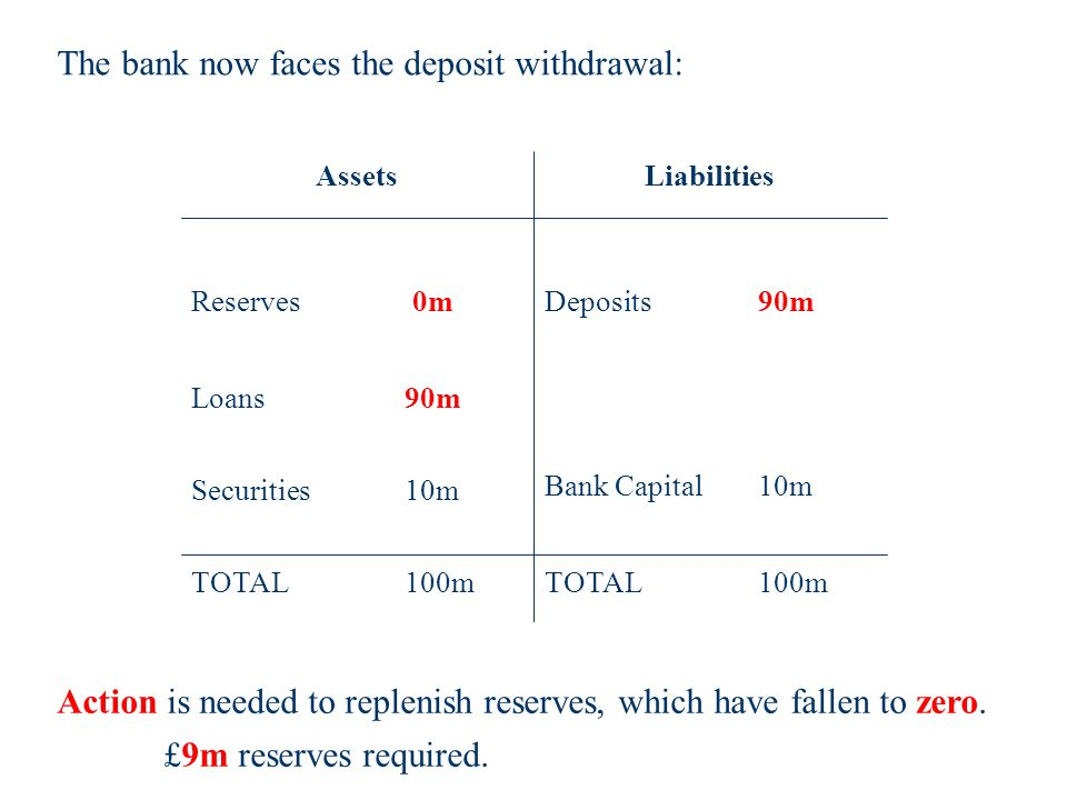 Bank Capital10m TOTAL100m Reserves 0m Loans 90m TOTAL100m Deposits 90m AssetsLiabilities Securities 10m Action is needed to replenish reserves, which have fallen to zero.