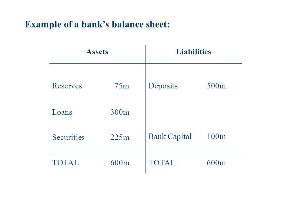 Reserves 75m Loans 300m TOTAL600m Deposits 500m Bank Capital100m TOTAL600m AssetsLiabilities Example of a banks balance sheet: Securities 225m