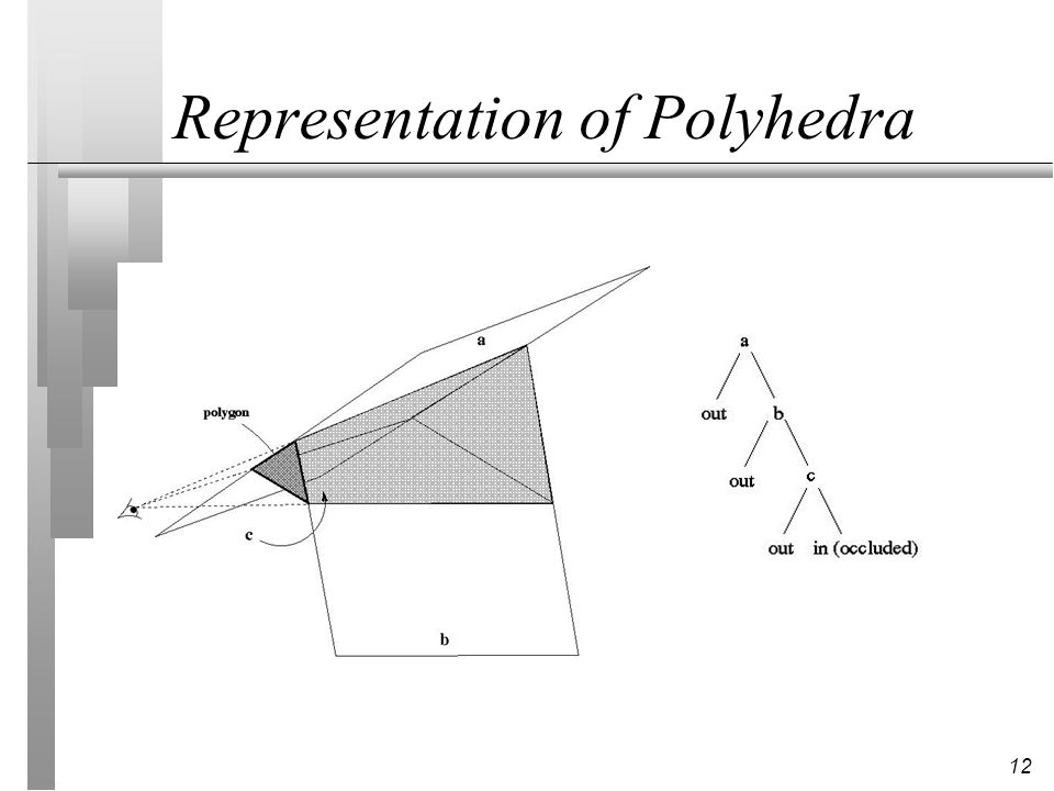 12 Representation of Polyhedra