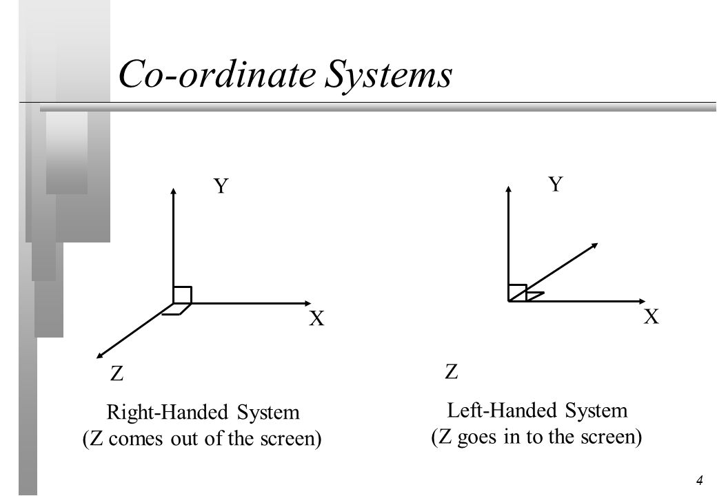 4 Co-ordinate Systems X Y Z Right-Handed System (Z comes out of the screen) X Y Z Left-Handed System (Z goes in to the screen)
