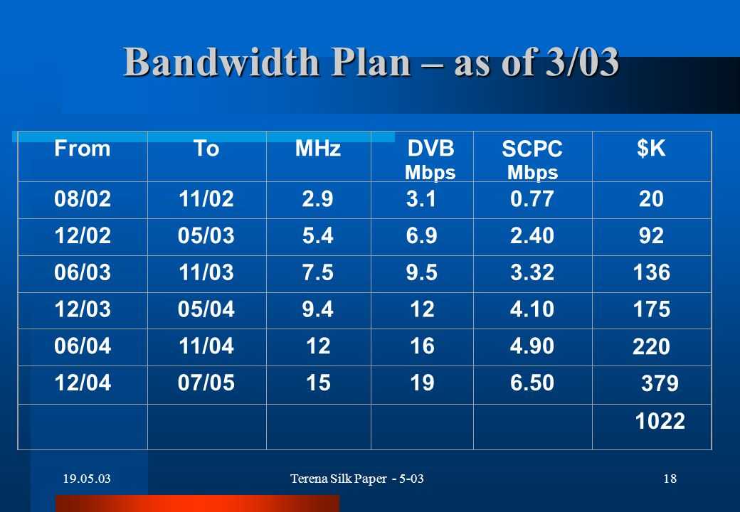 19.05.03Terena Silk Paper - 5-0318 Bandwidth Plan – as of 3/03 FromToMHzDVB Mbps SCPC Mbps $K 08/0211/022.93.10.7720 12/0205/035.46.92.4092 06/0311/037.59.53.32136 12/0305/049.4124.10175 06/0411/0412164.90220 12/0407/0515196.50379 1022