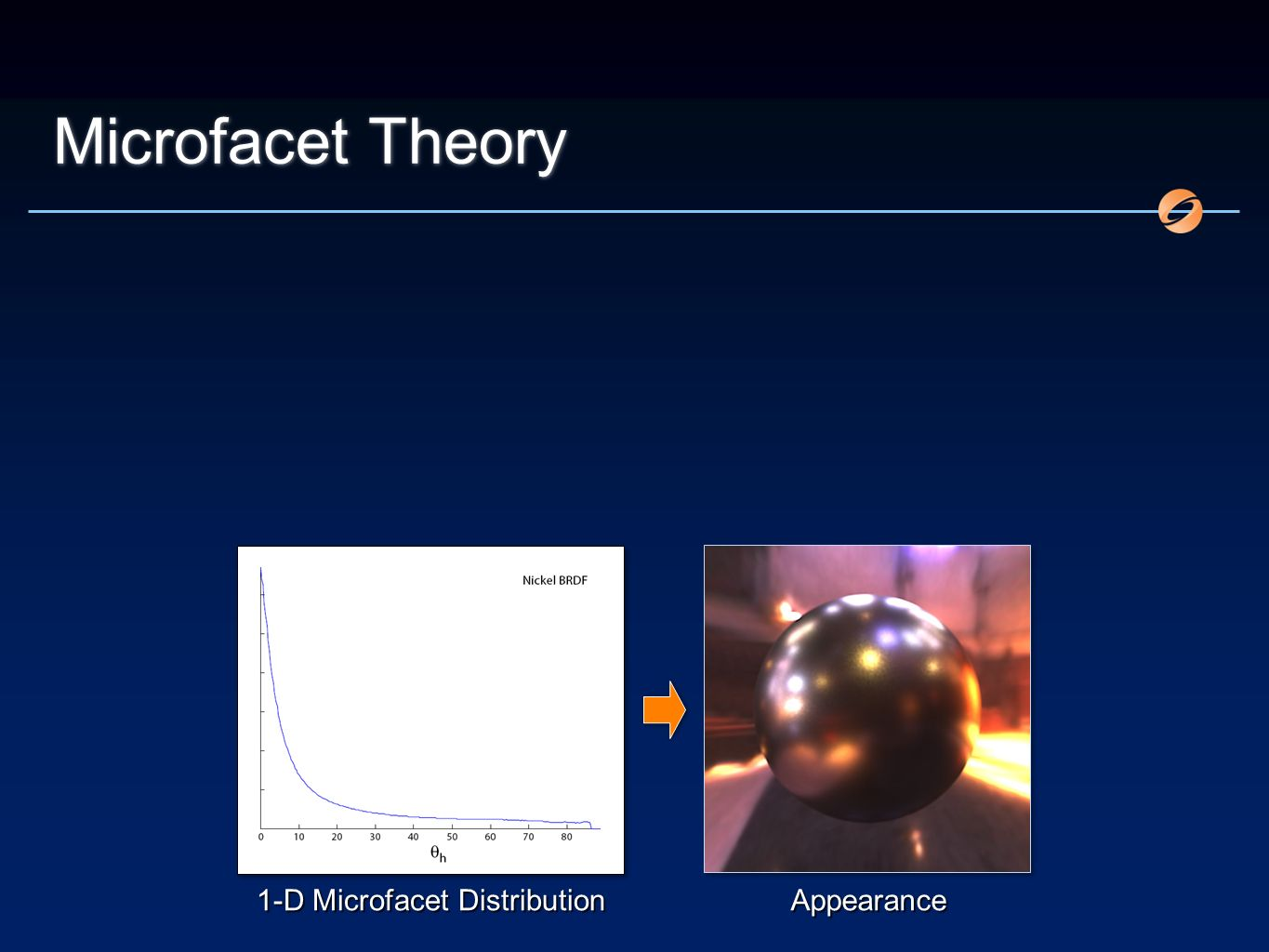 Microfacet Theory 1-D Microfacet Distribution Appearance