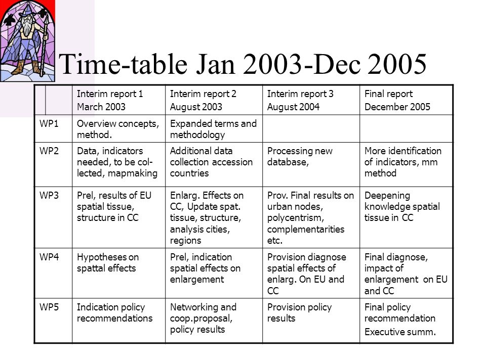 Time-table Jan 2003-Dec 2005 Interim report 1 March 2003 Interim report 2 August 2003 Interim report 3 August 2004 Final report December 2005 WP1Overview concepts, method.