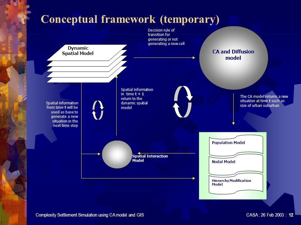 Complexity Settlement Simulation using CA model and GIS CASA : 26 Feb 2003 : 12 Conceptual framework (temporary) Dynamic Spatial Model CA and Diffusion model Decision rule of transition for generating or not generating a new cell The CA model returns a new situation at time t such as size of urban suburban Spatial Interaction Model Population Model Nodal Model Hierarchy Modification Model Spatial information in time t + 1 return to the dynamic spatial model Spatial information from time t will be used as base to generate a new situation in the next time step