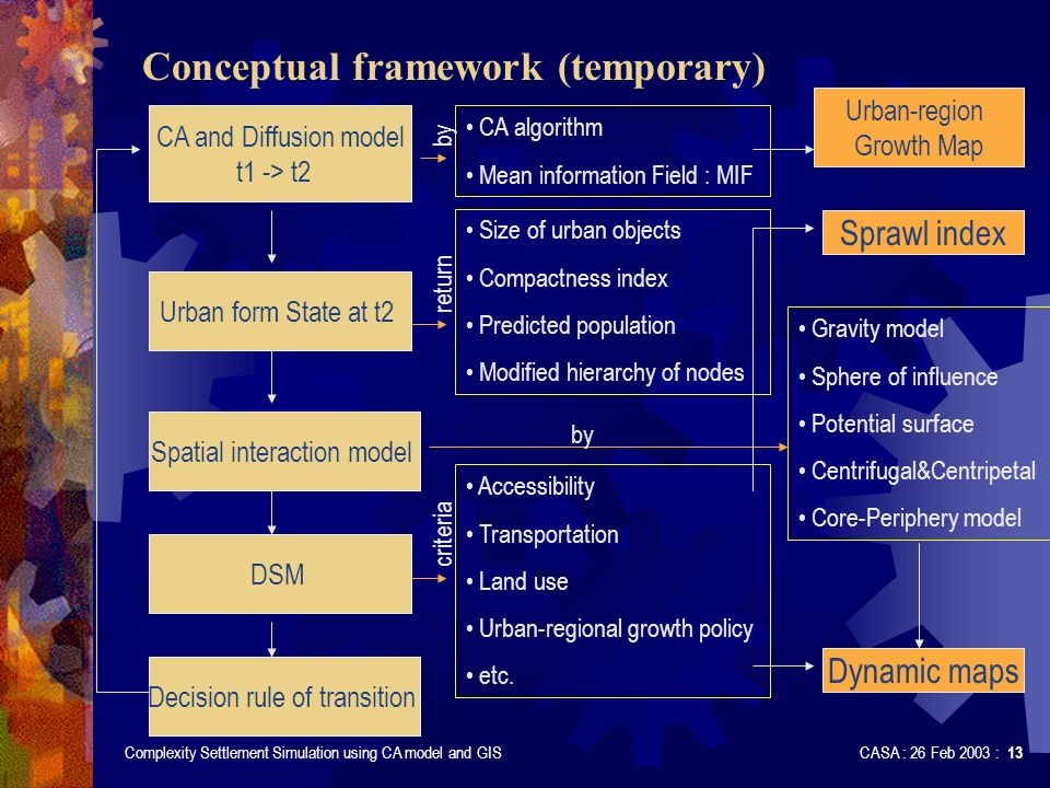 Complexity Settlement Simulation using CA model and GIS CASA : 26 Feb 2003 : 13 Conceptual framework (temporary) CA and Diffusion model t1 -> t2 Urban