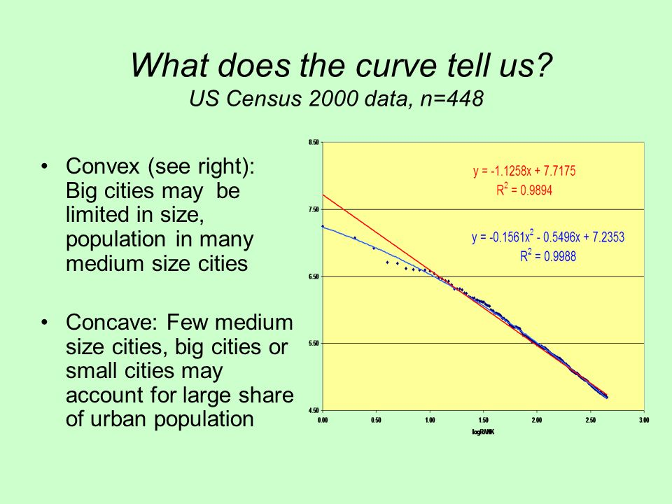 What does the curve tell us.