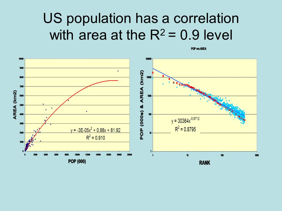 US population has a correlation with area at the R 2 = 0.9 level