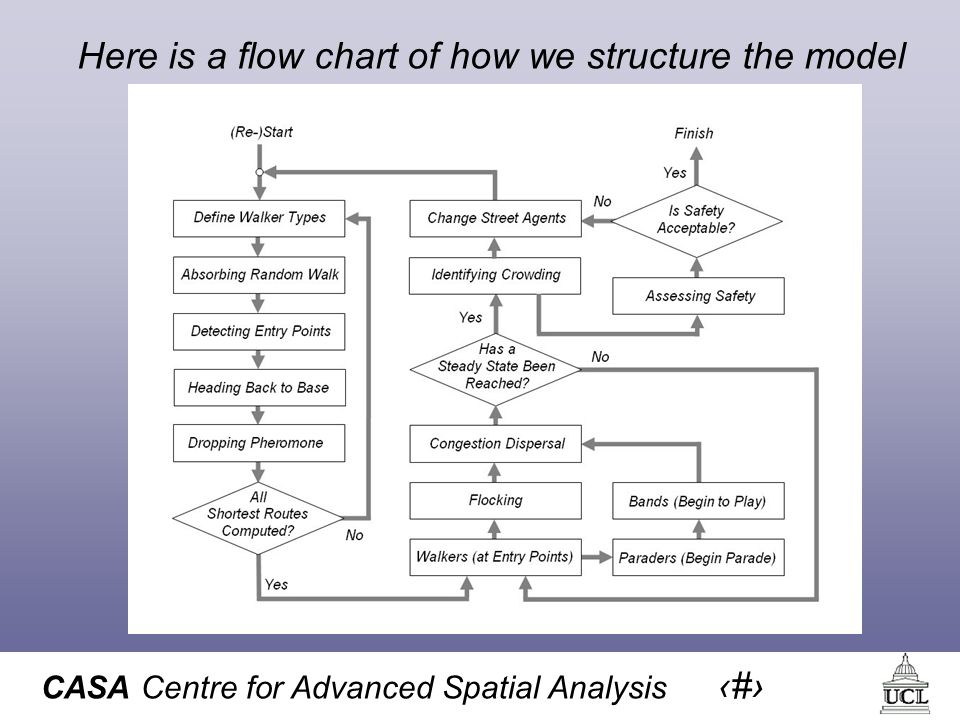 CASA Centre for Advanced Spatial Analysis 43 Here is a flow chart of how we structure the model
