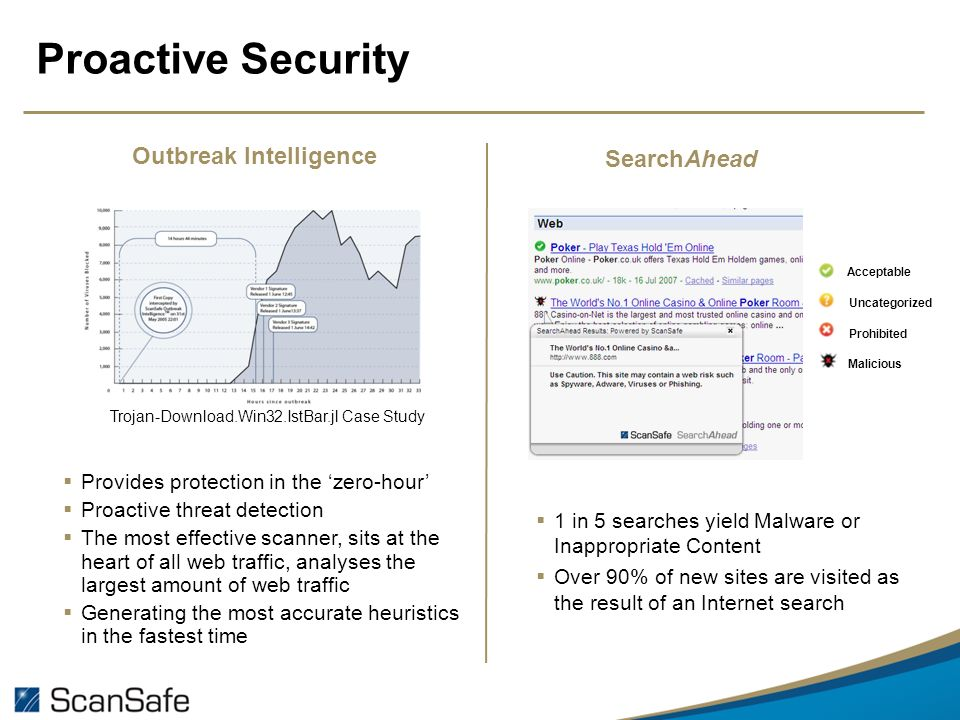 Proactive Security Acceptable Uncategorized Prohibited Malicious 1 in 5 searches yield Malware or Inappropriate Content Over 90% of new sites are visited as the result of an Internet search Trojan-Download.Win32.IstBar.jl Case Study Provides protection in the zero-hour Proactive threat detection The most effective scanner, sits at the heart of all web traffic, analyses the largest amount of web traffic Generating the most accurate heuristics in the fastest time Outbreak Intelligence SearchAhead