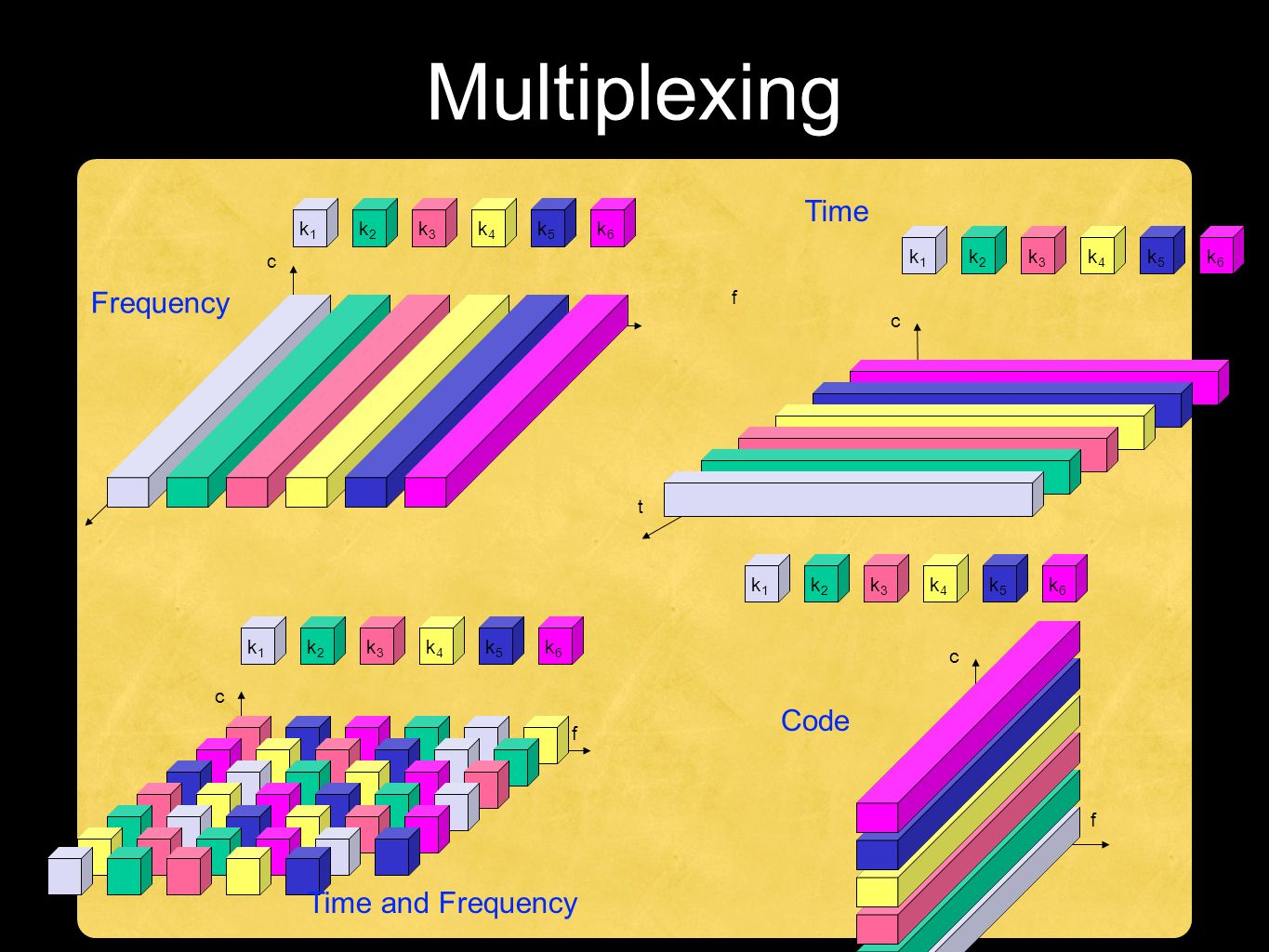 Multiplexing k2k2 k3k3 k4k4 k5k5 k6k6 k1k1 f t c f t c k2k2 k3k3 k4k4 k5k5 k6k6 k1k1 f t c k2k2 k3k3 k4k4 k5k5 k6k6 k1k1 k2k2 k3k3 k4k4 k5k5 k6k6 k1k1 f t c Frequency Time Time and Frequency Code