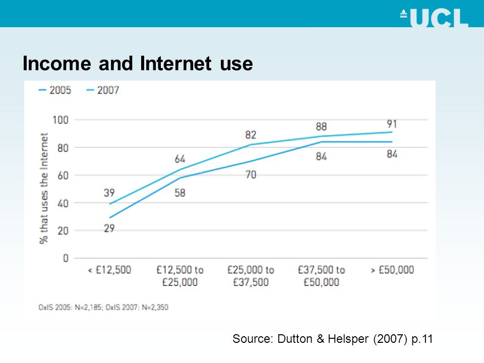 Income and Internet use Source: Dutton & Helsper (2007) p.11