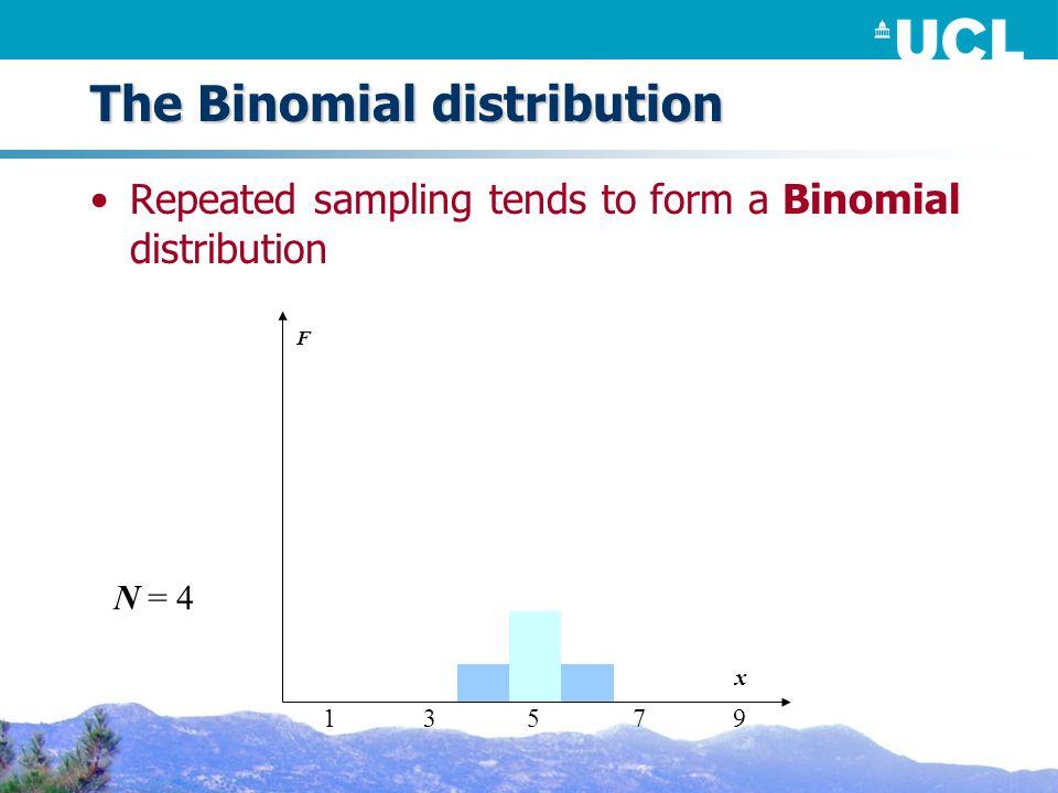The Binomial distribution Repeated sampling tends to form a Binomial distribution F N = 4 x 53179