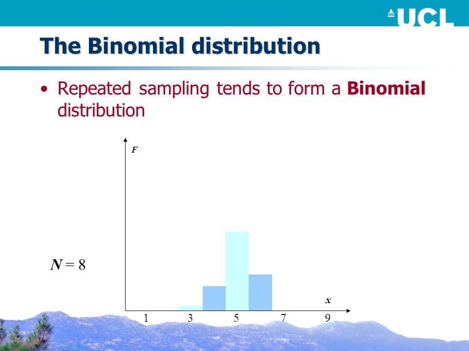 The Binomial distribution Repeated sampling tends to form a Binomial distribution F N = 8 x 53179