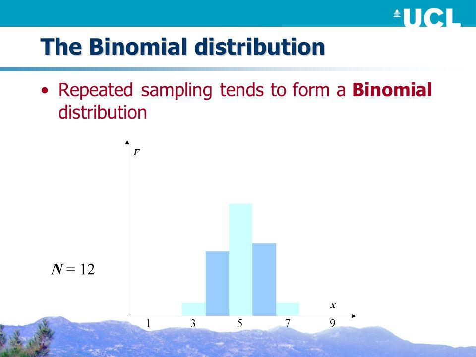 The Binomial distribution Repeated sampling tends to form a Binomial distribution F N = 12 x 53179