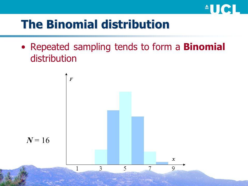 The Binomial distribution Repeated sampling tends to form a Binomial distribution F N = 16 x 53179