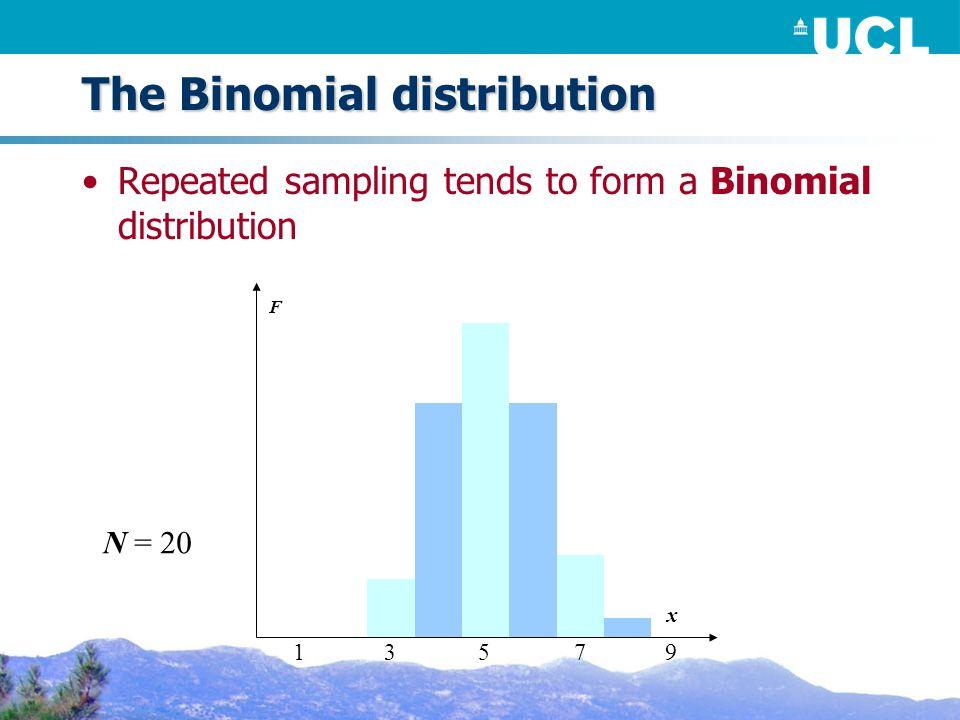 The Binomial distribution Repeated sampling tends to form a Binomial distribution F N = 20 x 53179