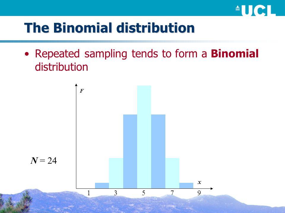The Binomial distribution Repeated sampling tends to form a Binomial distribution F N = 24 x 53179