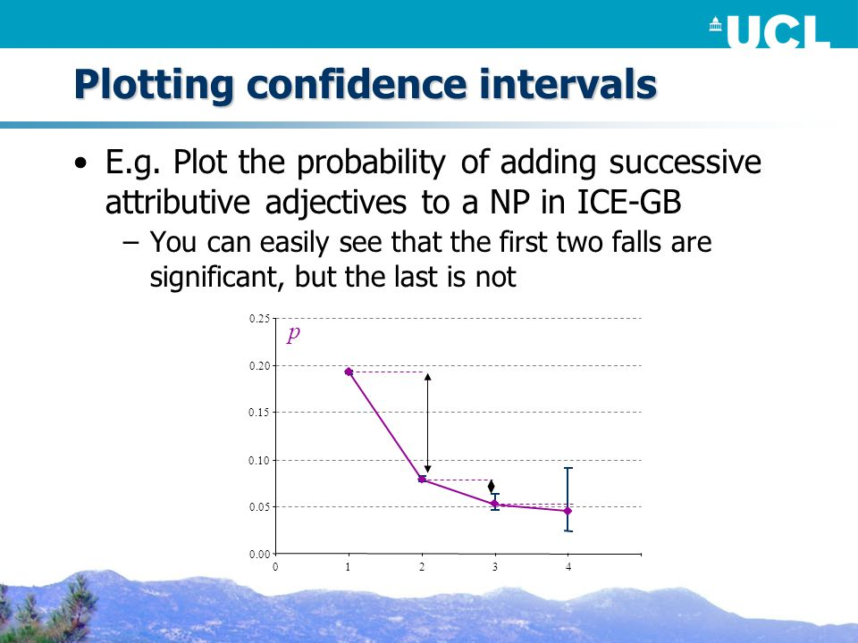 Plotting confidence intervals E.g. Plot the probability of adding successive attributive adjectives to a NP in ICE-GB –You can easily see that the fir