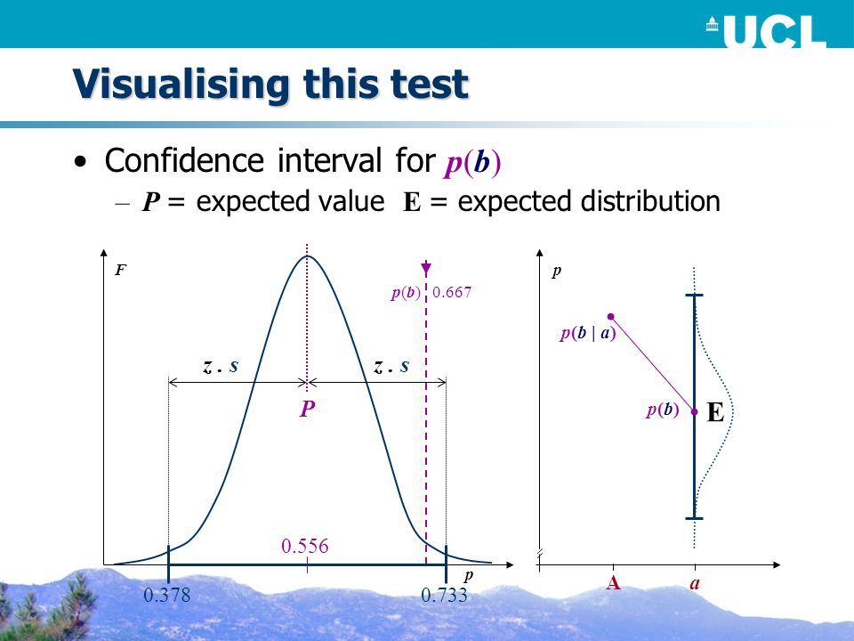 Visualising this test Confidence interval for p(b) –P = expected value E = expected distribution z.