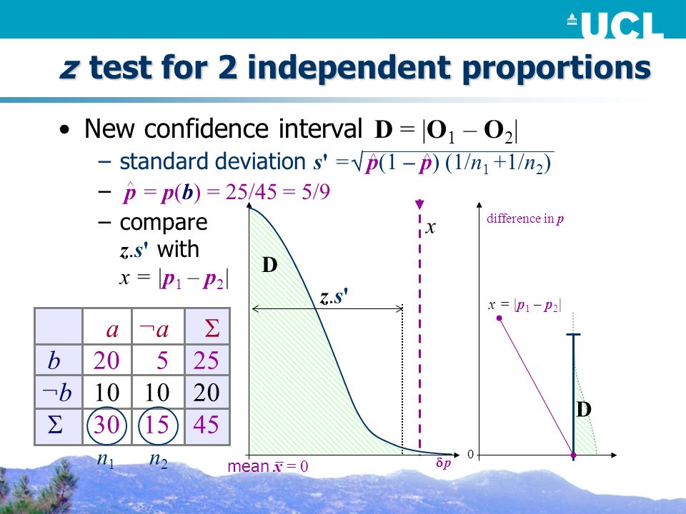z test for 2 independent proportions New confidence interval D = |O 1 – O 2 | –standard deviation s = p(1 – p) (1/n 1 +1/n 2 ) – p = p(b) = 25/45 = 5/9 –compare z.s with x = |p 1 – p 2 | D p D x difference in p x = |p 1 – p 2 | ^ ^ ^ z.s z.s a ¬a b20525 ¬b101020 301545 n1n1 n2n2 mean x = 0 0
