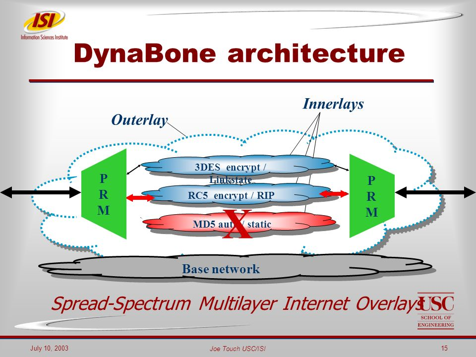 Joe Touch USC/ISI July 10, 200315 Outerlay DynaBone architecture Spread-Spectrum Multilayer Internet Overlays Innerlays Base network 3DES encrypt / Linkstate RC5 encrypt / RIP MD5 auth / static X PRMPRM PRMPRM