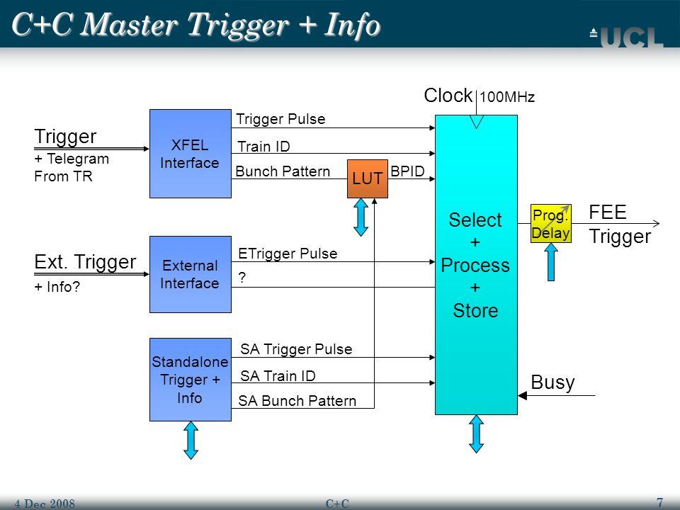 7 4 Dec 2008C+C C+C Master Trigger + Info Trigger + Telegram From TR FEE Trigger Busy Prog.